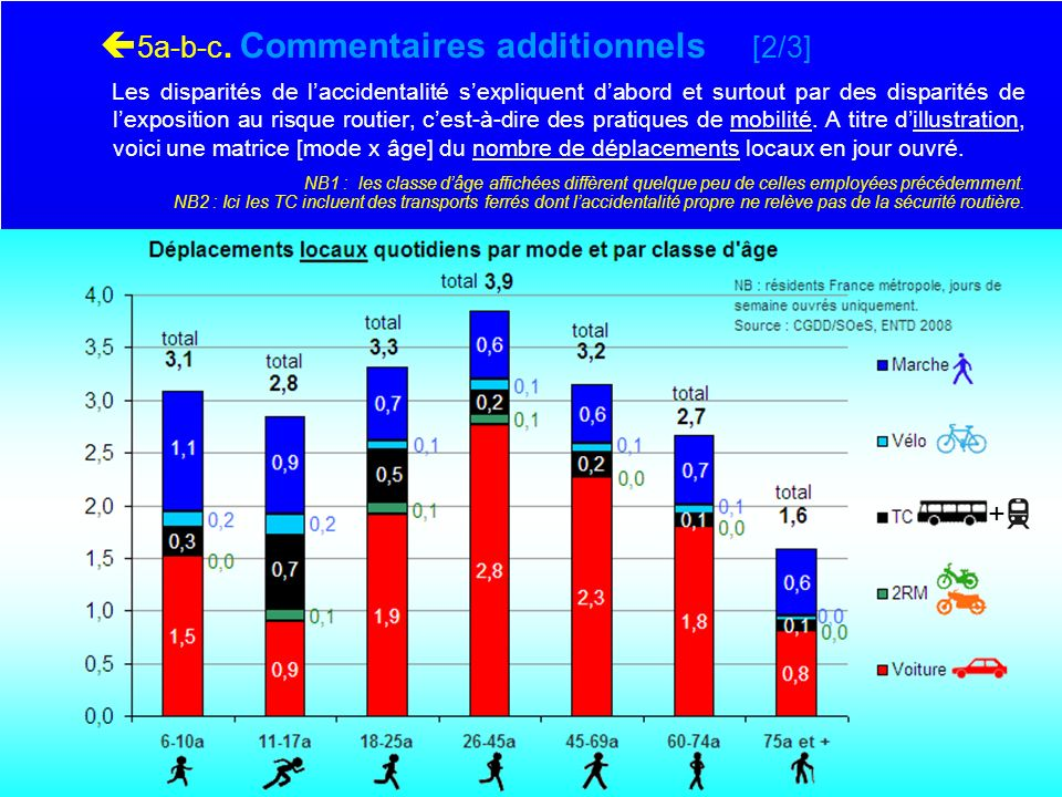 5a-b-c. Commentaires additionnels [2/3]